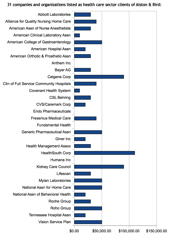 chart of 31 health care sector clients of Alston and Bird