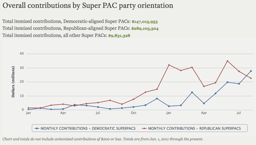 Chart of donations to super PACs by party