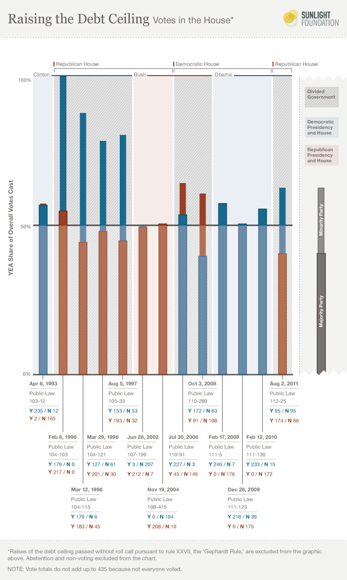 Sunlight Foundation infographic on the votes to raise the debt limit.