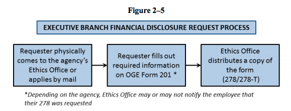 NAPA disclosure model -- go visit an office