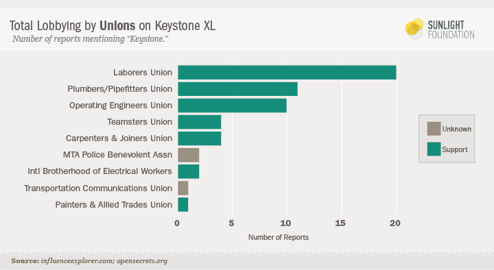 Bar chart showing top unions lobbying for Keystone XL; Laborers are No. 1, followed by Plumbers and Pipefitters