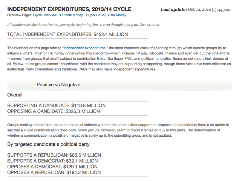 screenshot of Real-Time's independent expenditures page