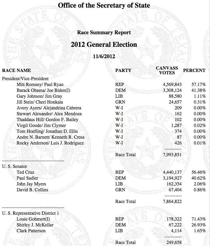 Texas Office of the Secretary of State's election results for 2012 general election