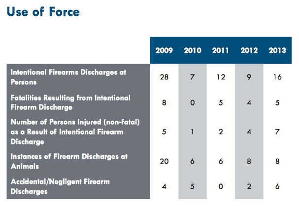 Metropolitan Police Department's annual report use of force data
