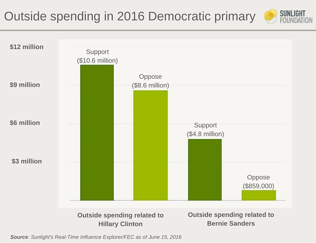Outside spending in 2016 Democratic primary