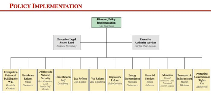 trump-transition-org-structure-policy