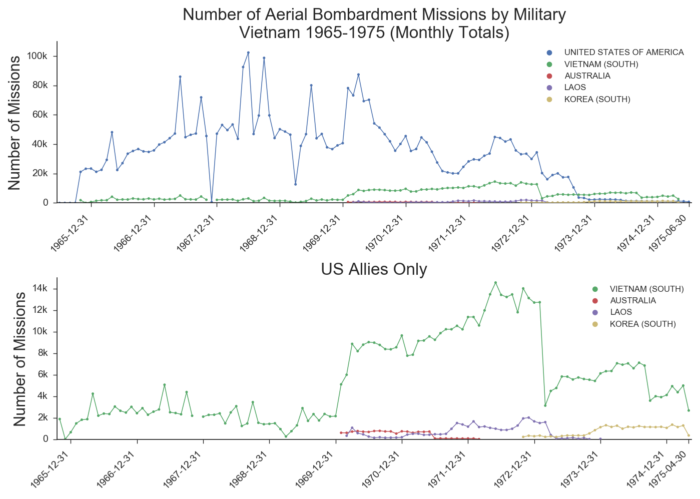 Number of aerial bombardments during the Vietnam War (data.world)