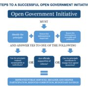 Features necessary to an effective open government program. [Brookings Institute]