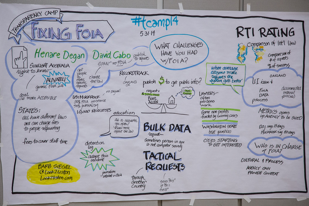 Visualized discussion on how to fix FOIA from Transparency Camp 2014